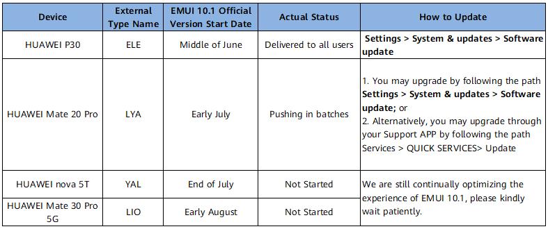 Huawei EMUI 10 1 update roadmap Japan
