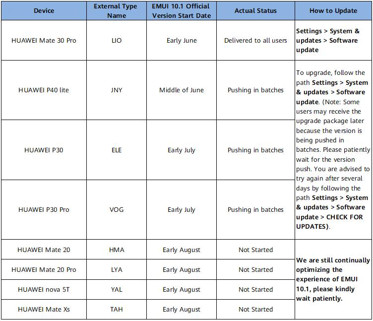 Huawei EMUI 10 1 update roadmap Latin America