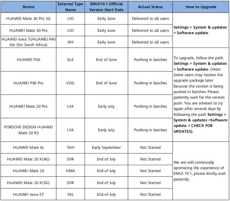 Huawei EMUI 10 1 update roadmap Middle East Africa