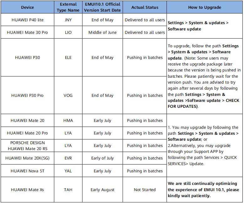 Huawei EMUI 10 1 update roadmap Northeast Europe