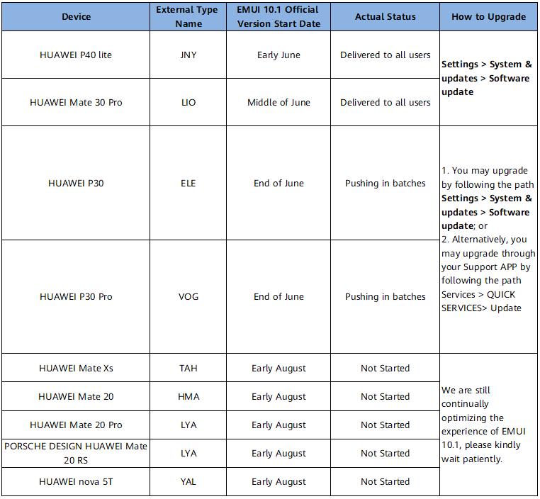 Huawei EMUI 10 1 update roadmap Russia Central Asia