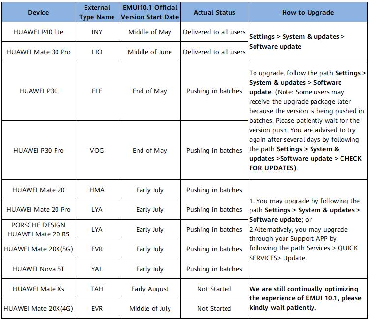 Huawei EMUI 10 1 update roadmap West Europe