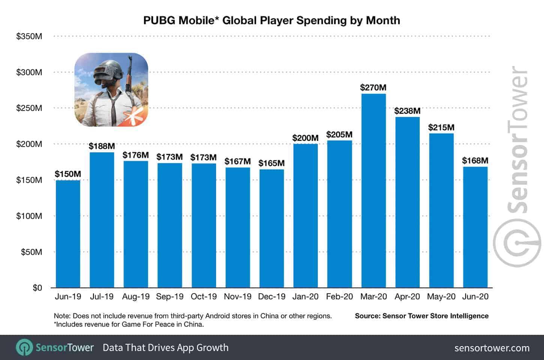 pubg mobile global player spending 3 billion