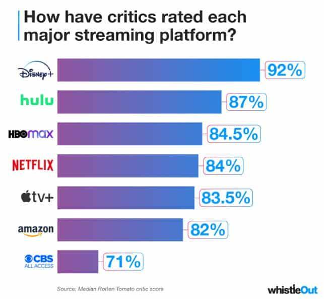 rating of video platform