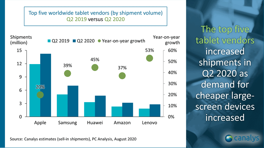 Canalys Tablet Market Q2 2020