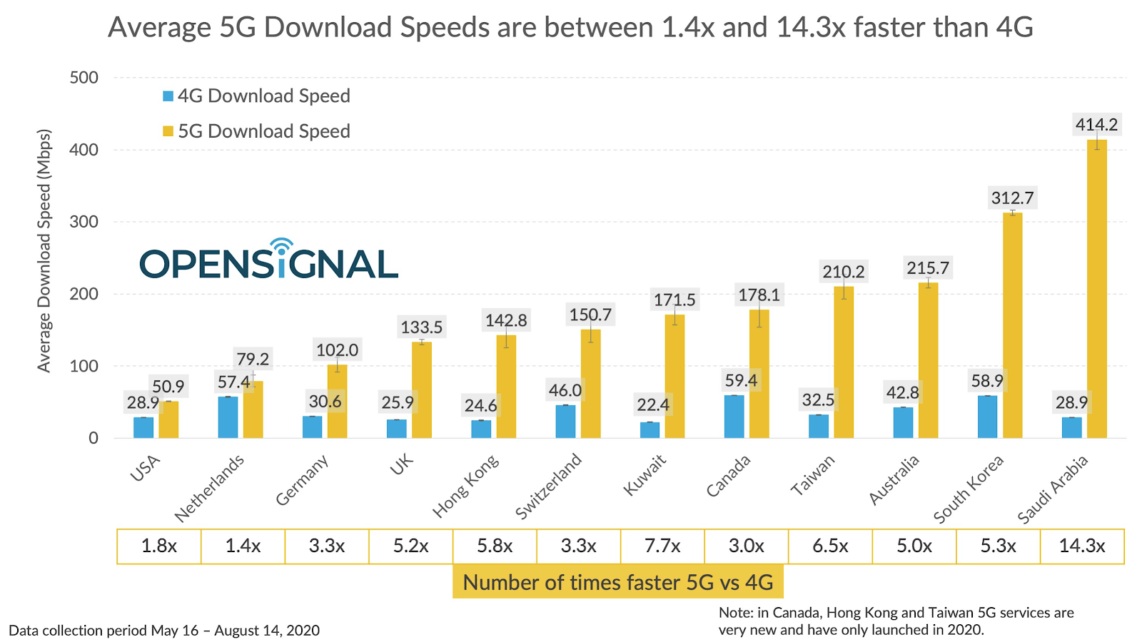 opensignal average 5g download speed US slowest