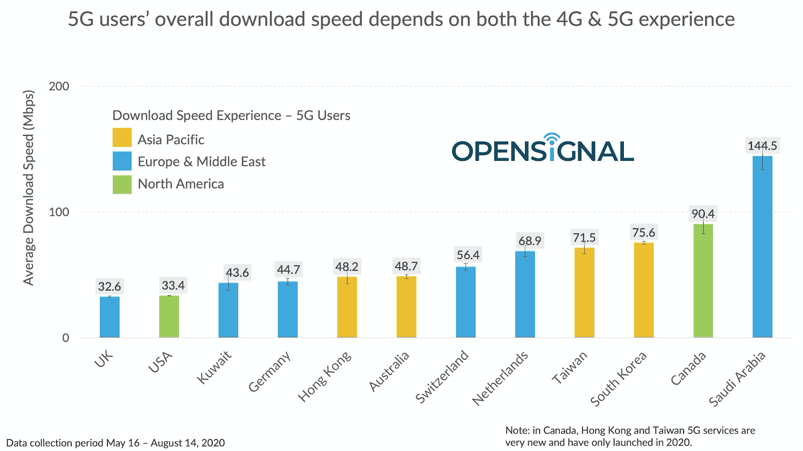 opensignal average 5g download speed
