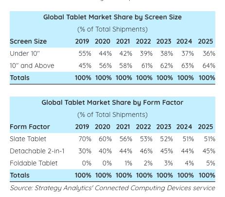 Global Tablet Market Share 2020