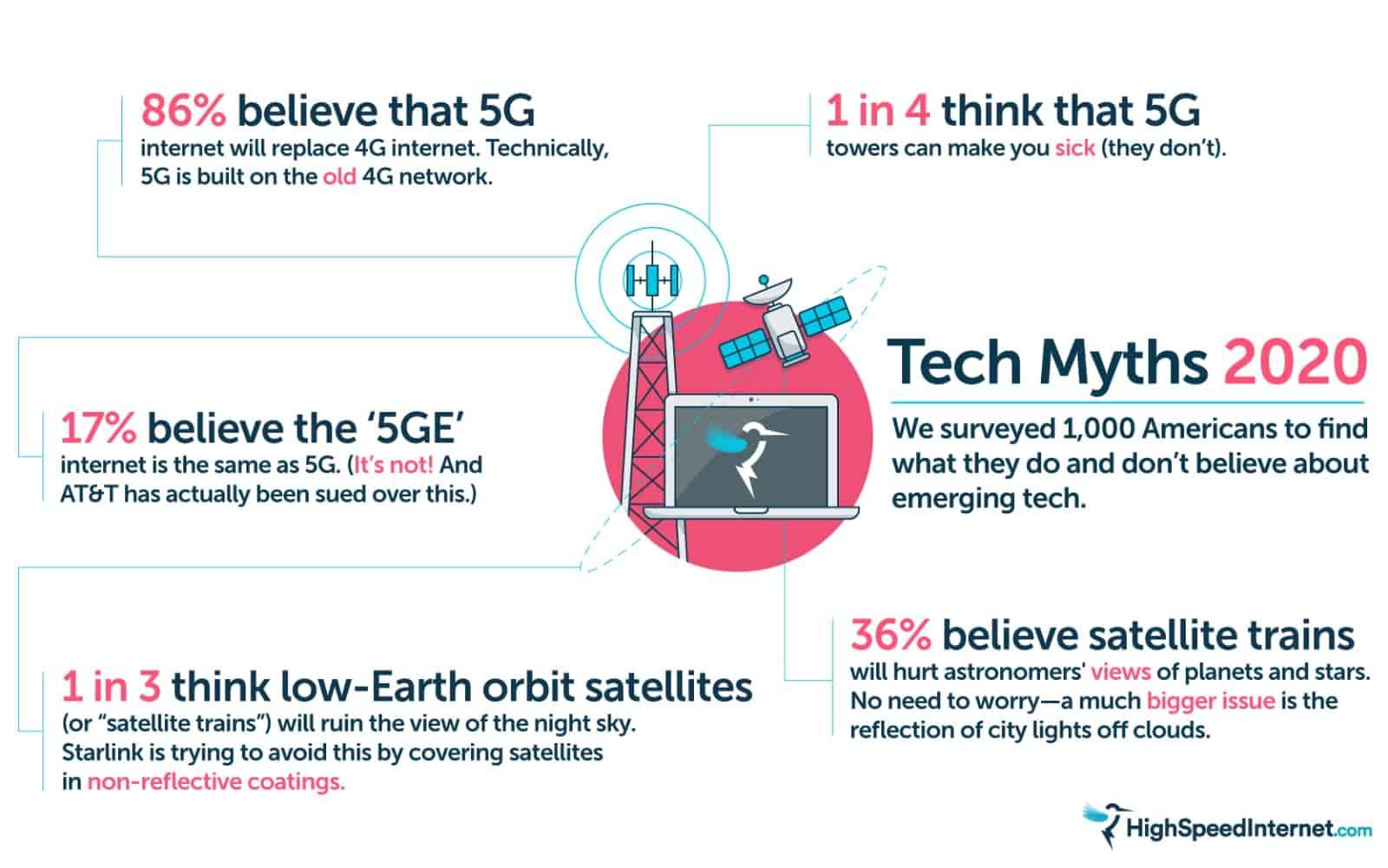 HSI Tech Myths 2020 1 0