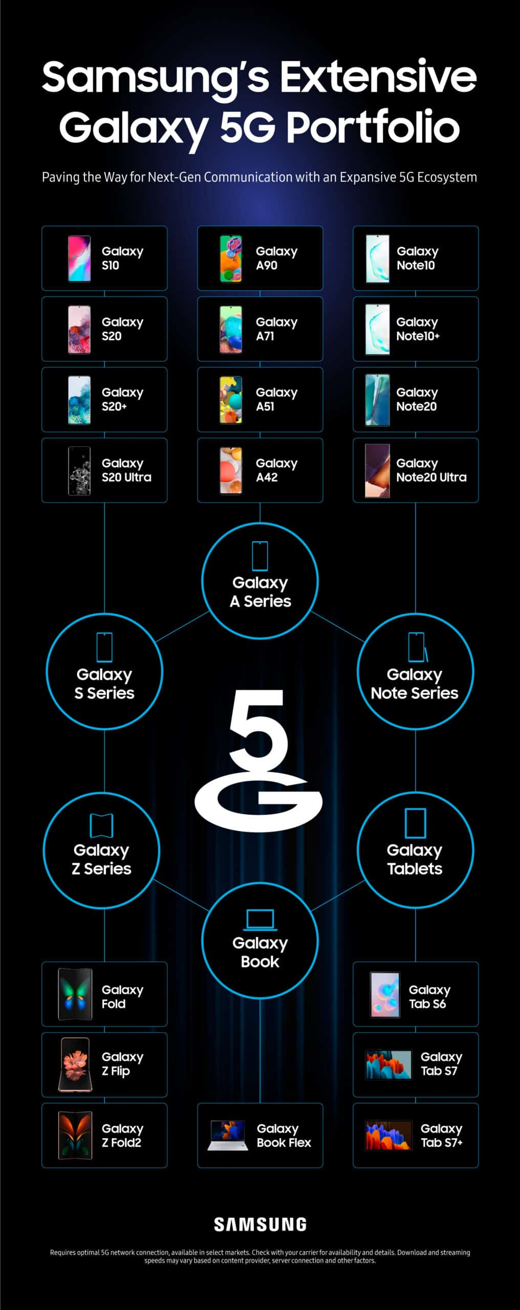 Samsung all 5G devices