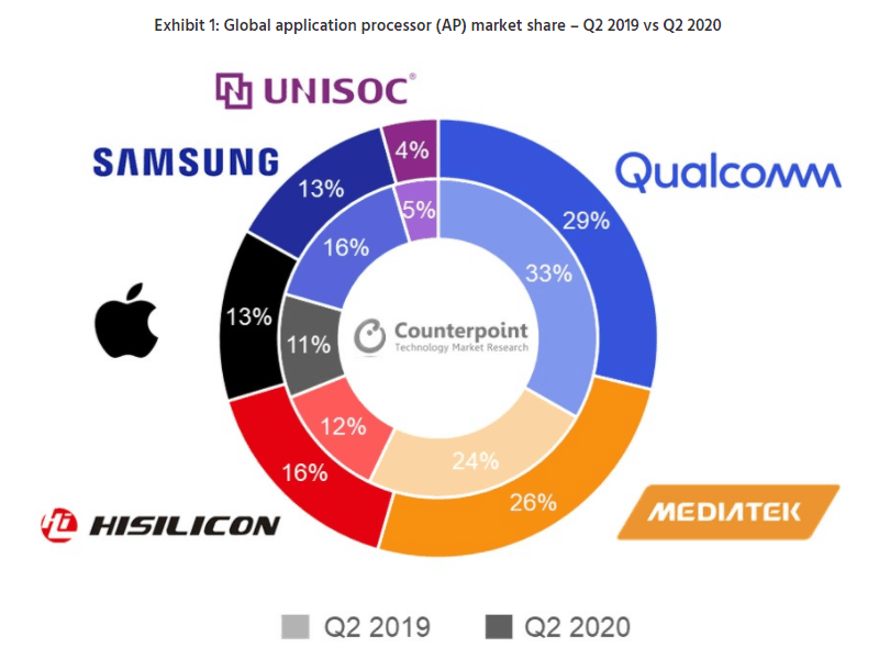 chipset market q2 2020 counterpoint research