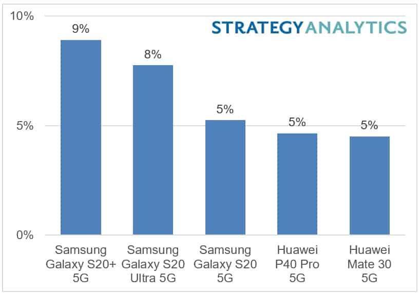 5G Smartphones Revenue 1H 2020