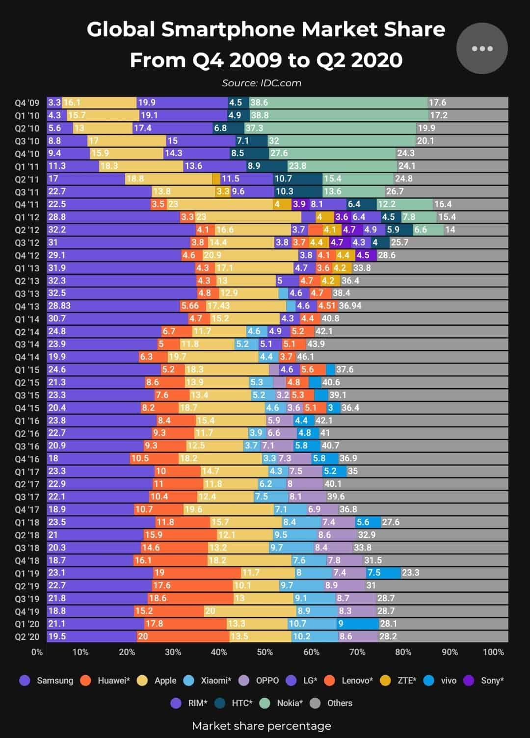Decade smartphone market share info