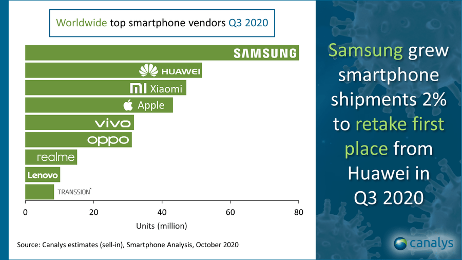 Global smartphone market Q3 2020