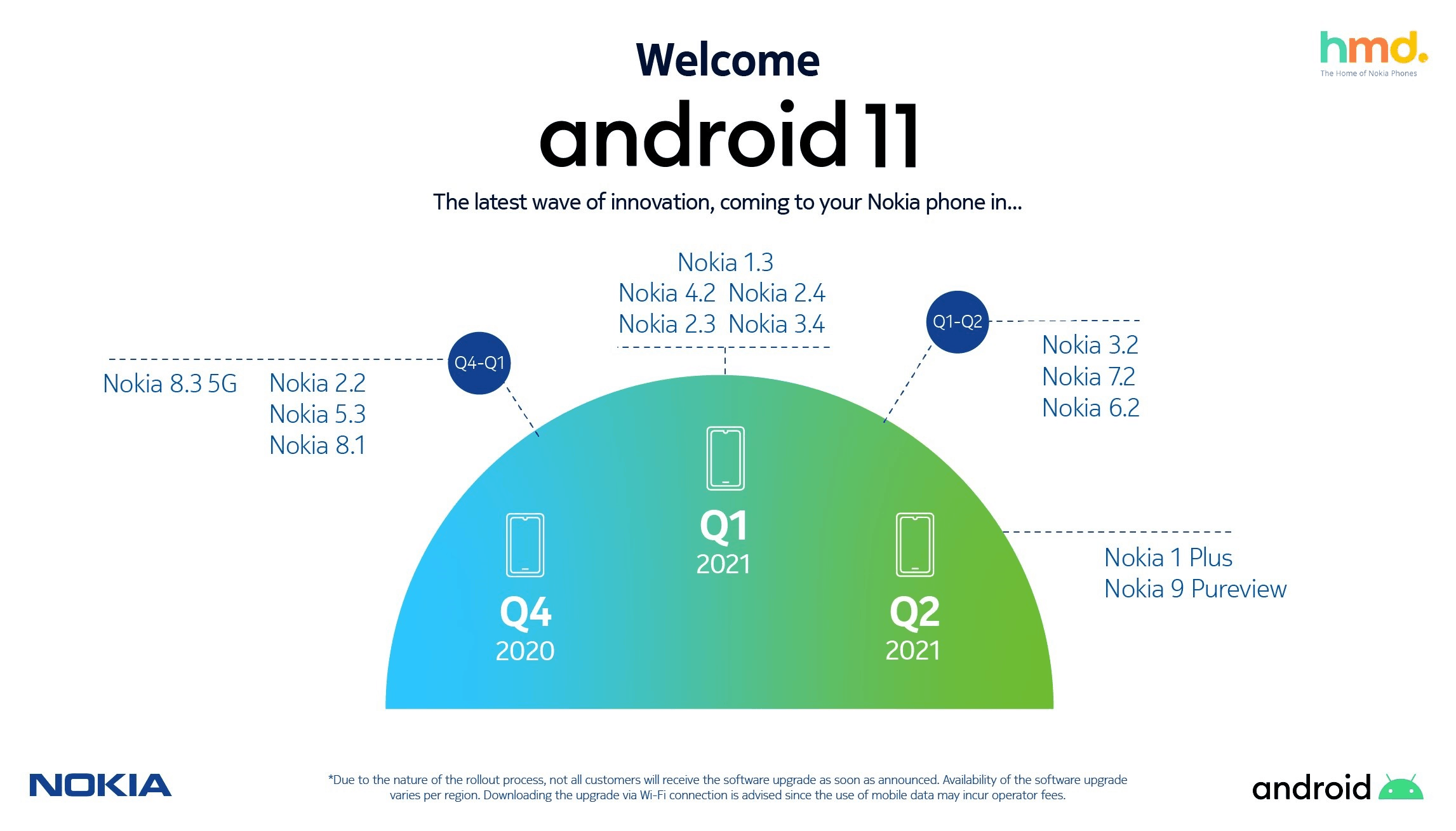 Nokia Android 11 update roadmap official