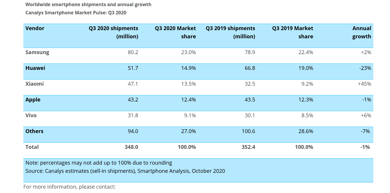 Smartphone market Canalys Q3 2020