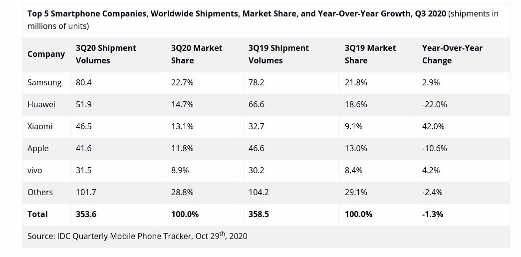 Smartphone market IDC Q3 2020