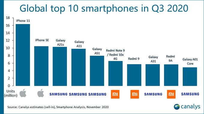 Best Selling Smartphones Q3 2020
