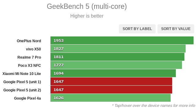 Google Pixel 5 benchmark graph 1