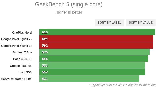 Google Pixel 5 benchmark graph 2