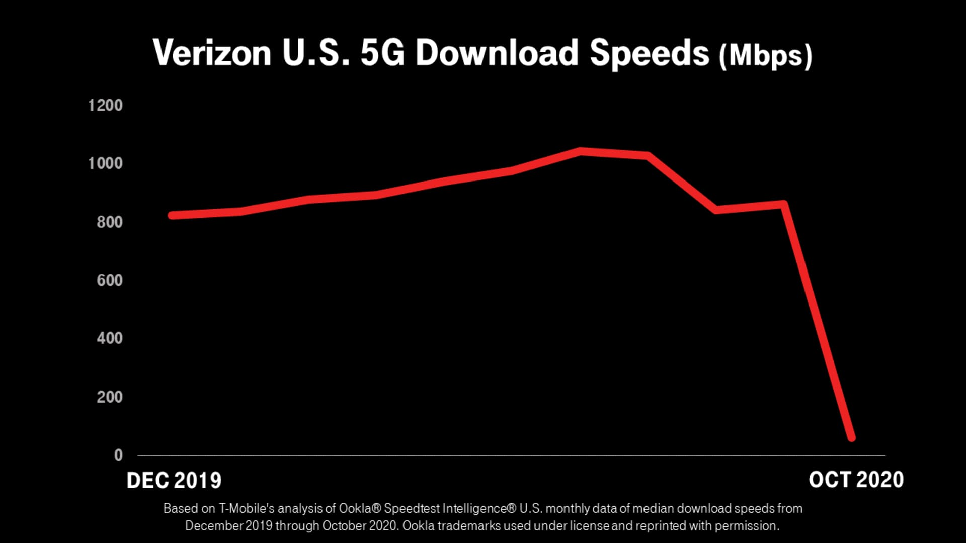 Verizon US 5G Download Speeds from T Mobile