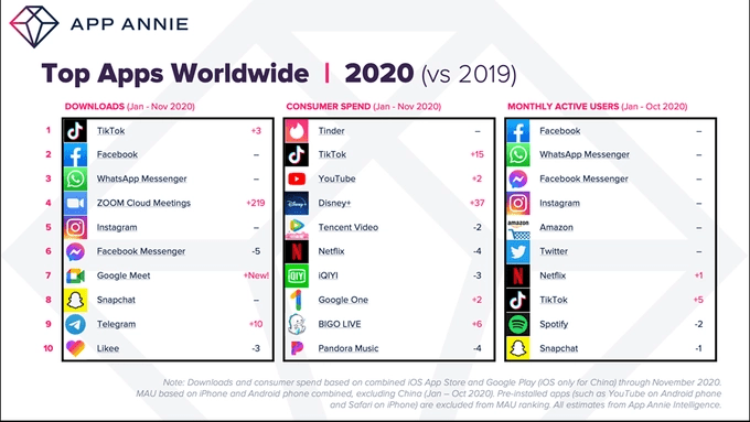 most downloaded apps 2020
