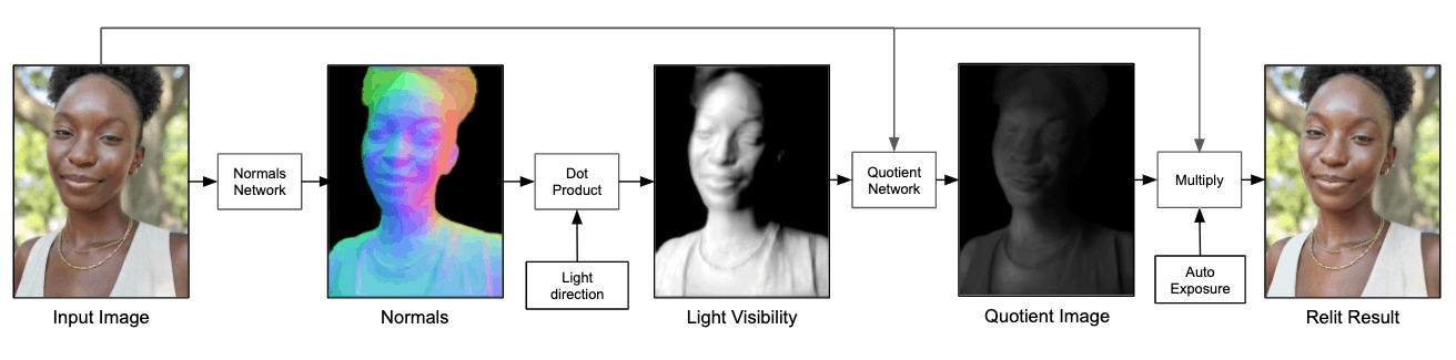 pixel portrait light research ai google