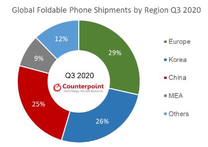 samsung foldable smartphone market 2020 counterpoint