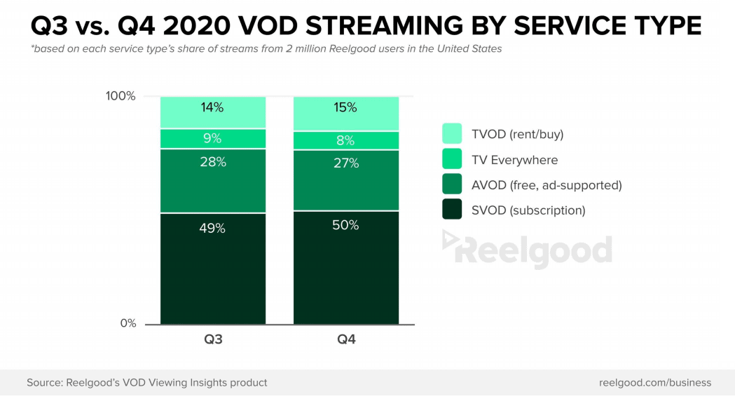 Reelgood q4 2020 streaming report 2