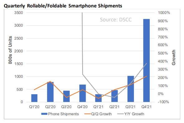 Foldable smartphones surge 2021 prediction