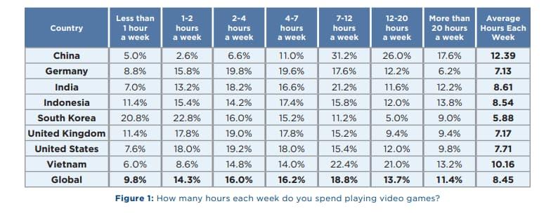 Hours of play per week 1