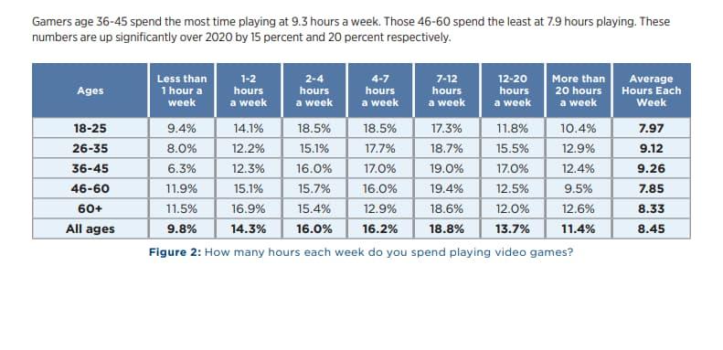 Hours of play per week 2
