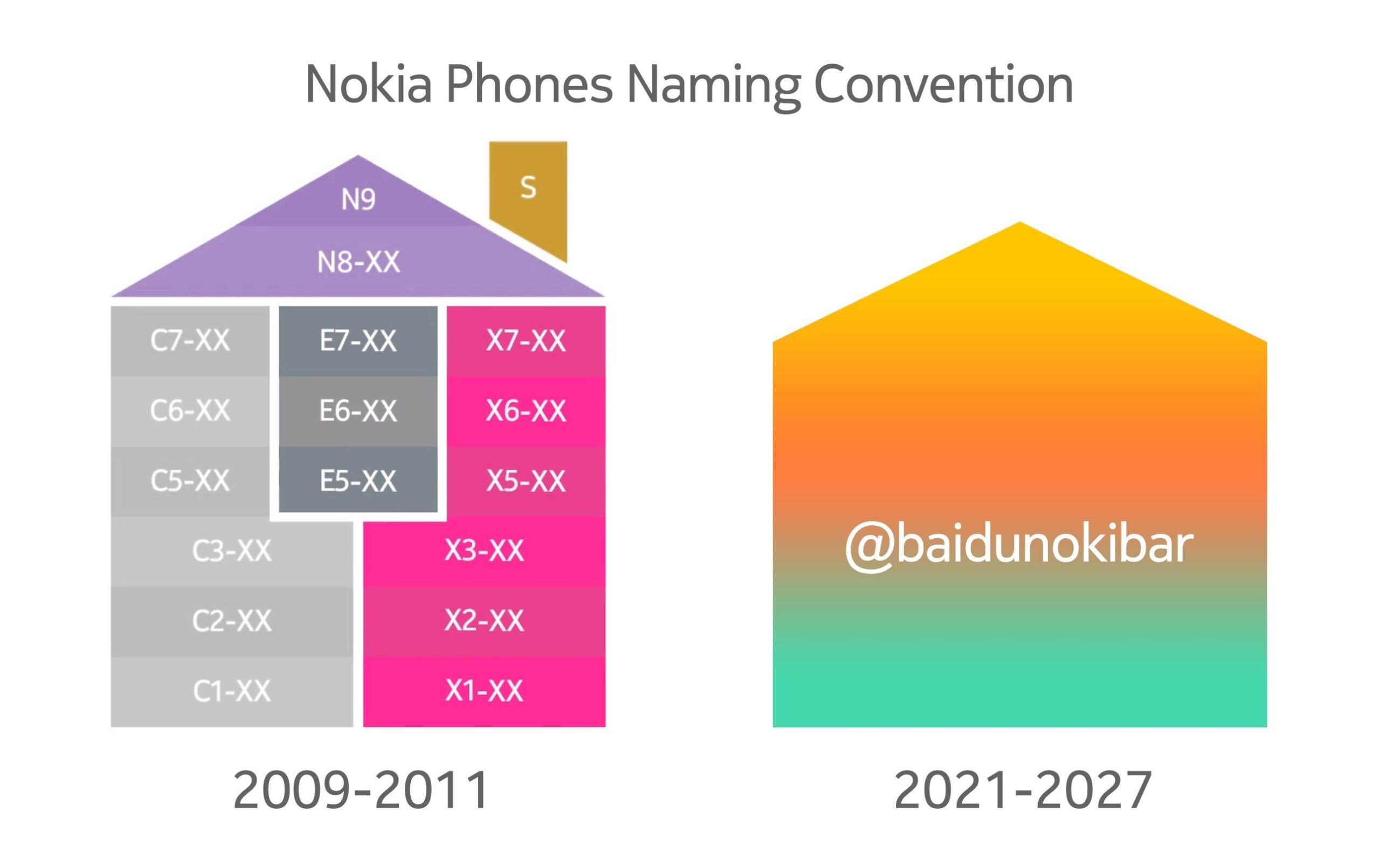 Nokia phones new naming scheme 2021