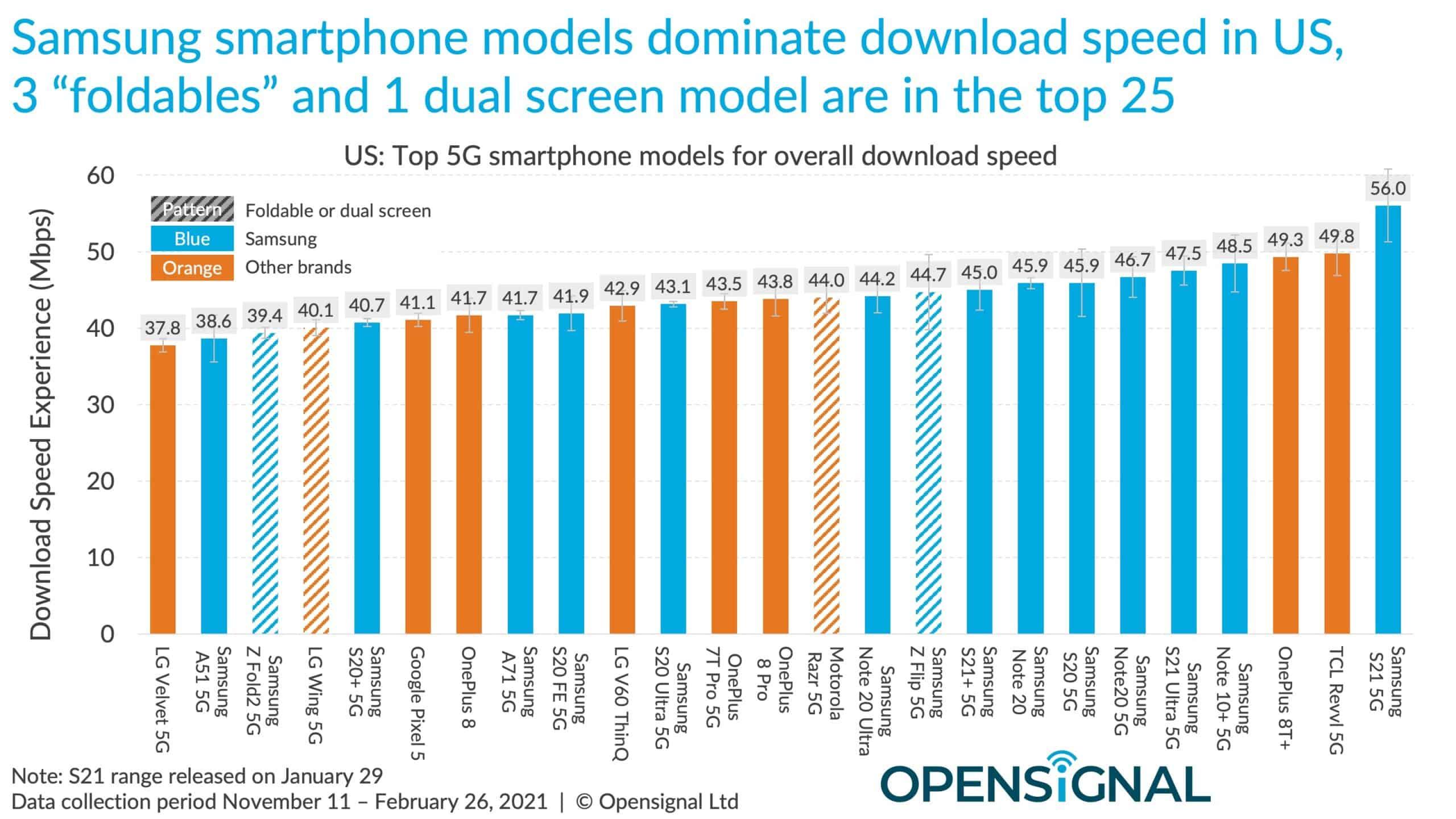 Opensignal 5g download speed samsung