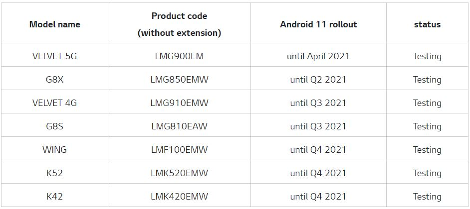 lg android 11 update schedule