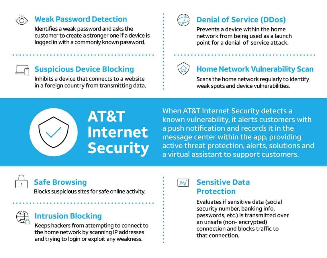 ATT Internet Security