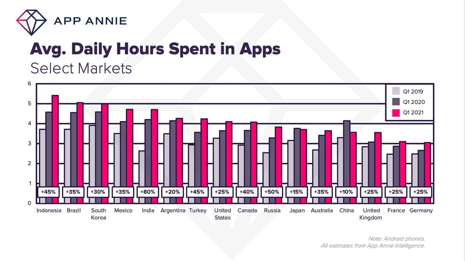 App Annie Q1 2021 average time spend in apps