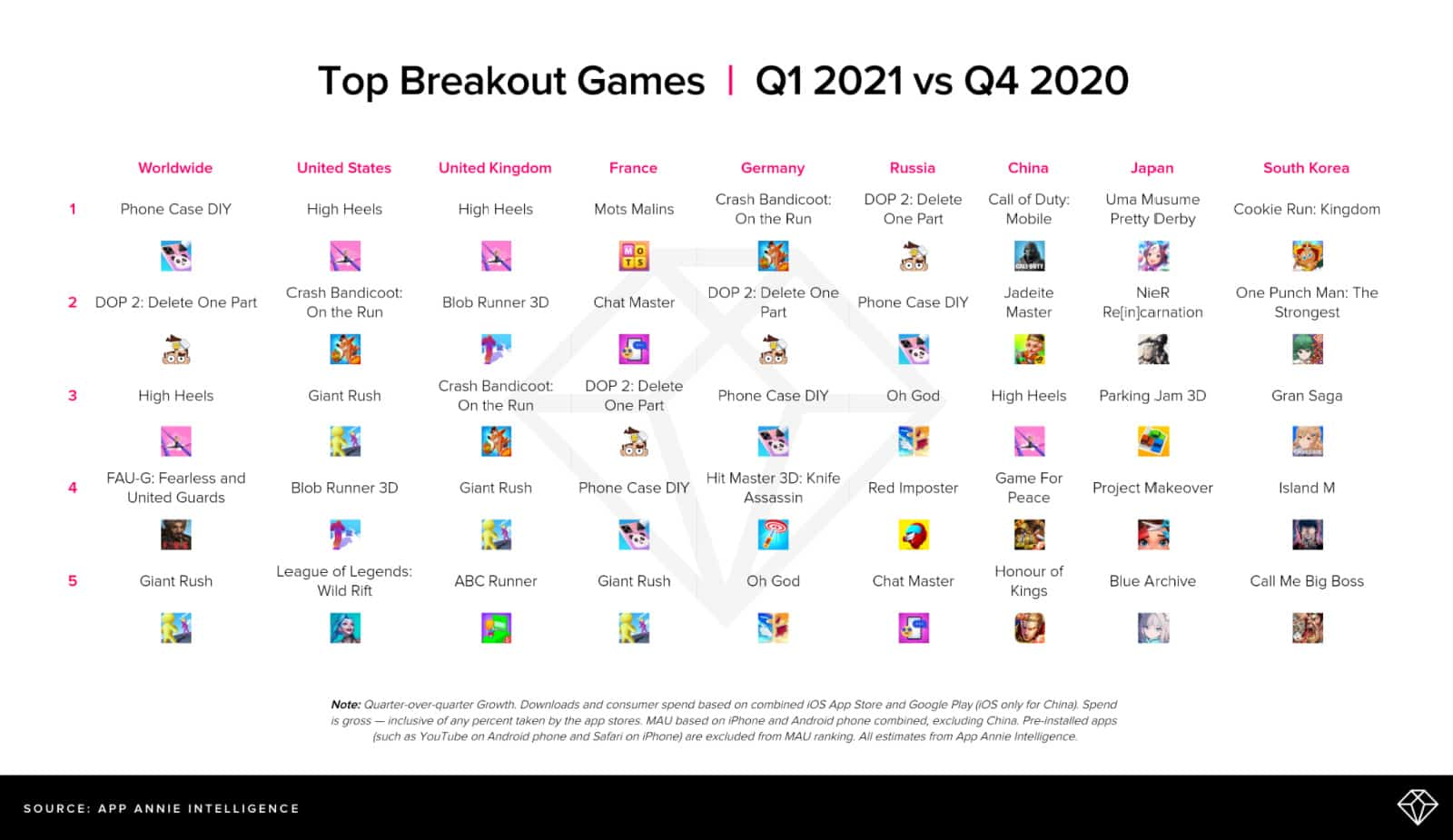 Breakout Mobile Games 2021