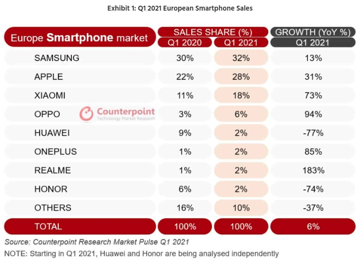 Counterpoint Research Q1 2021 Europe market share