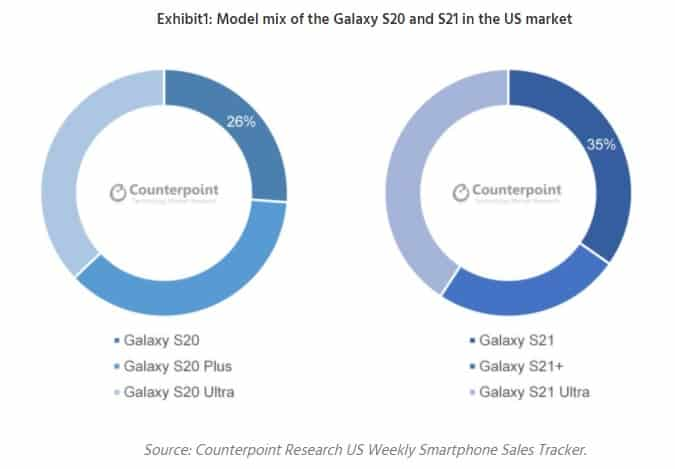 Galaxy S21 US sales counterpoint 2