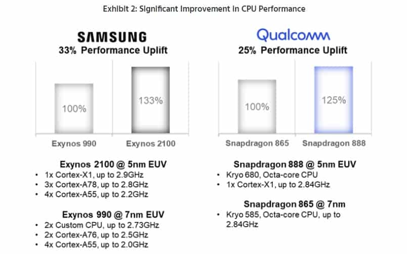 Galaxy S21 cpu performance counterpoint 3