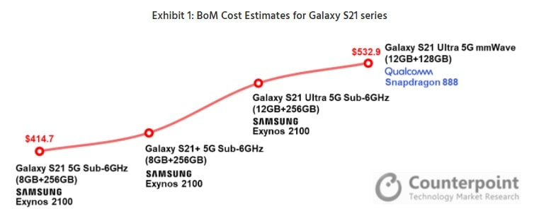 Galaxy S21 manufacturing cost counterpoint 1