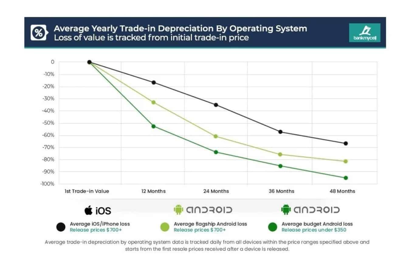 Galaxy S21 series losing trade in value 2