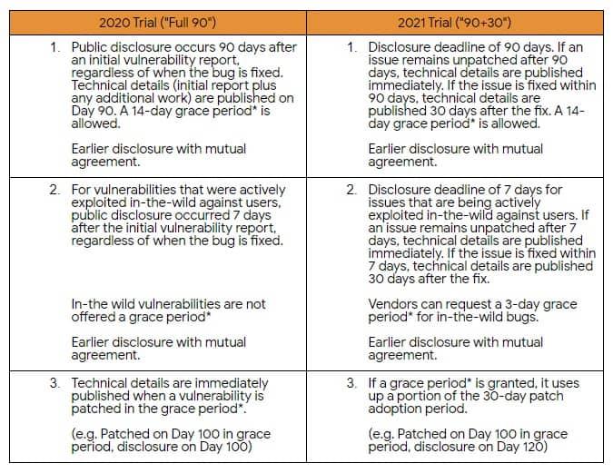 Google Project Zero 2021 vulnerability disclosure policy