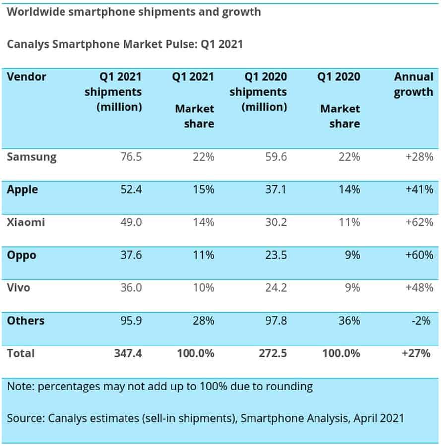Q1 2021 smartphone shipments Canalys