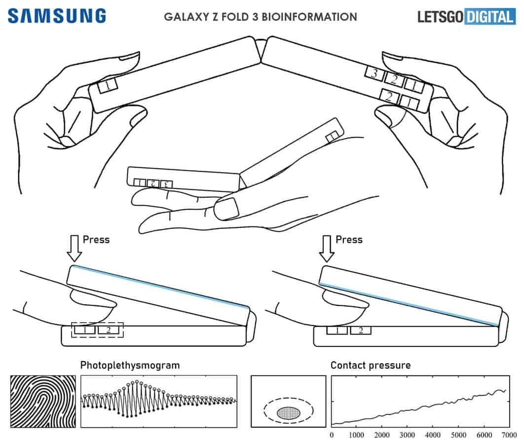 Samsung foldables blood pressure patent 2