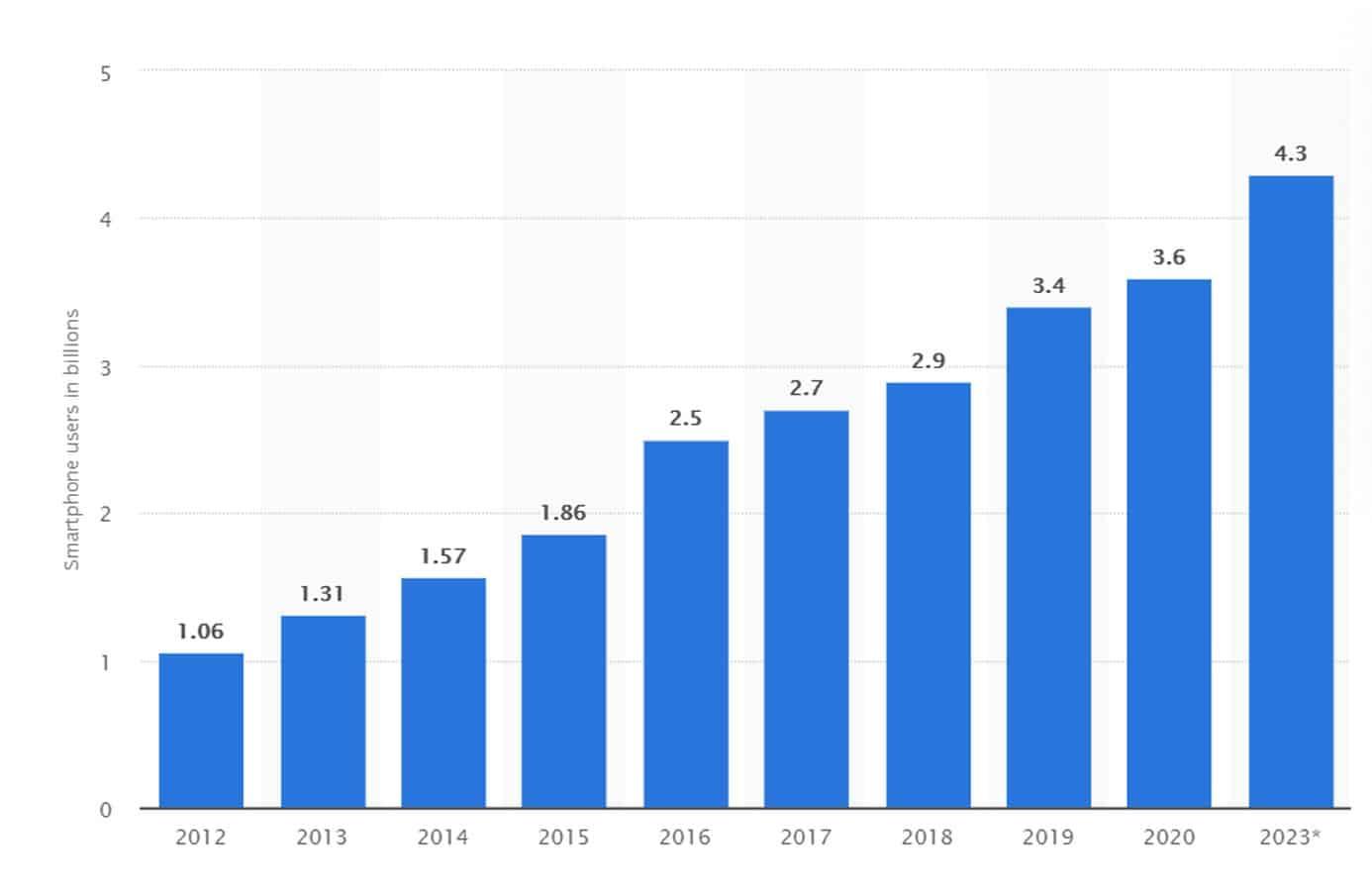 Smartphone users in billions