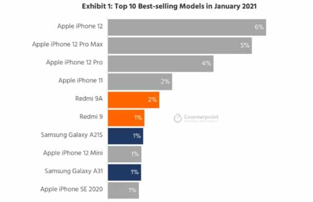 Smartphones sales January 2021