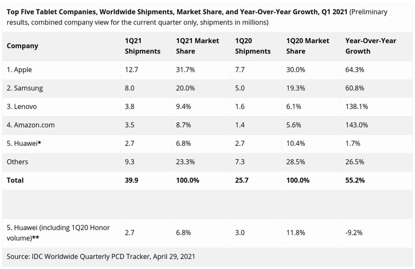 Worldwide tablet market share April 2021 IDC