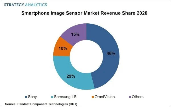 camera senosor share